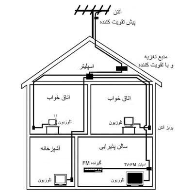دید از رو به روی یک ساختمان در برش عرضی یا مقطع از ساختمان